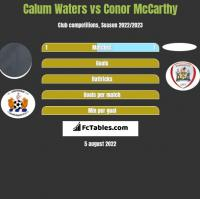 Calum Waters vs Conor McCarthy h2h player stats