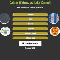Calum Waters vs Jake Carroll h2h player stats