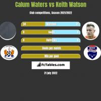 Calum Waters vs Keith Watson h2h player stats