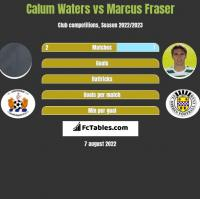 Calum Waters vs Marcus Fraser h2h player stats
