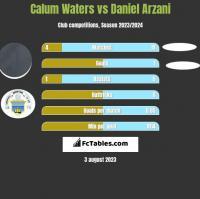Calum Waters vs Daniel Arzani h2h player stats