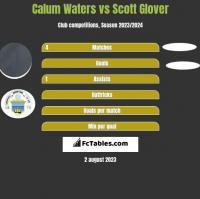 Calum Waters vs Scott Glover h2h player stats