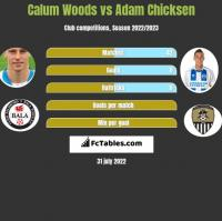 Calum Woods vs Adam Chicksen h2h player stats