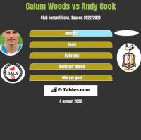 Calum Woods vs Andy Cook h2h player stats