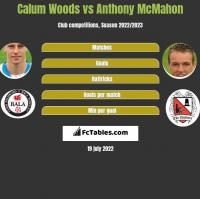 Calum Woods vs Anthony McMahon h2h player stats
