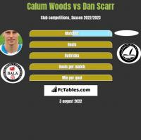 Calum Woods vs Dan Scarr h2h player stats