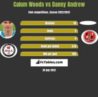 Calum Woods vs Danny Andrew h2h player stats