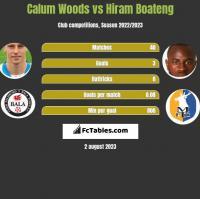 Calum Woods vs Hiram Boateng h2h player stats
