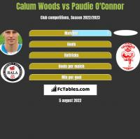 Calum Woods vs Paudie O'Connor h2h player stats