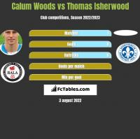 Calum Woods vs Thomas Isherwood h2h player stats