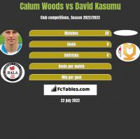 Calum Woods vs David Kasumu h2h player stats