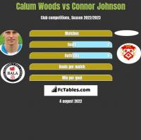 Calum Woods vs Connor Johnson h2h player stats