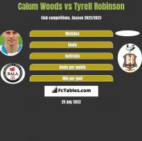 Calum Woods vs Tyrell Robinson h2h player stats