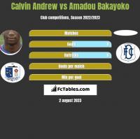 Calvin Andrew vs Amadou Bakayoko h2h player stats