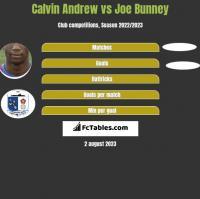 Calvin Andrew vs Joe Bunney h2h player stats