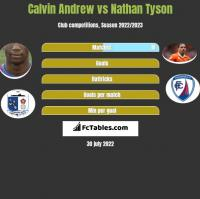 Calvin Andrew vs Nathan Tyson h2h player stats