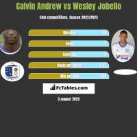 Calvin Andrew vs Wesley Jobello h2h player stats