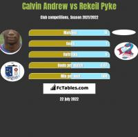 Calvin Andrew vs Rekeil Pyke h2h player stats