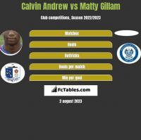 Calvin Andrew vs Matty Gillam h2h player stats