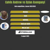 Calvin Andrew vs Dylan Asonganyi h2h player stats