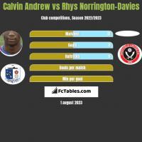 Calvin Andrew vs Rhys Norrington-Davies h2h player stats