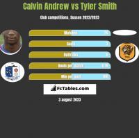 Calvin Andrew vs Tyler Smith h2h player stats