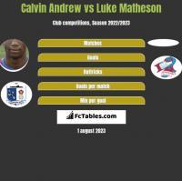 Calvin Andrew vs Luke Matheson h2h player stats