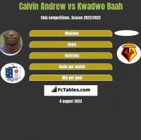 Calvin Andrew vs Kwadwo Baah h2h player stats