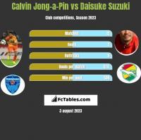 Calvin Jong-a-Pin vs Daisuke Suzuki h2h player stats