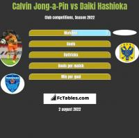 Calvin Jong-a-Pin vs Daiki Hashioka h2h player stats