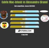 Calvin Mac-Intosh vs Alessandro Ciranni h2h player stats