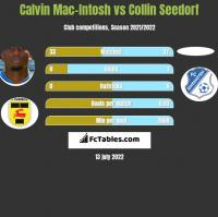 Calvin Mac-Intosh vs Collin Seedorf h2h player stats