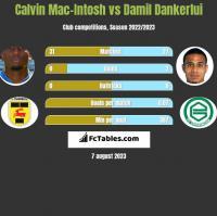 Calvin Mac-Intosh vs Damil Dankerlui h2h player stats