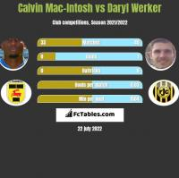 Calvin Mac-Intosh vs Daryl Werker h2h player stats