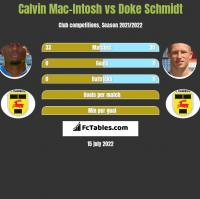 Calvin Mac-Intosh vs Doke Schmidt h2h player stats
