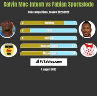 Calvin Mac-Intosh vs Fabian Sporkslede h2h player stats