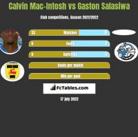 Calvin Mac-Intosh vs Gaston Salasiwa h2h player stats