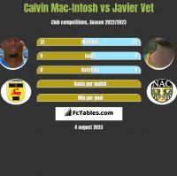 Calvin Mac-Intosh vs Javier Vet h2h player stats