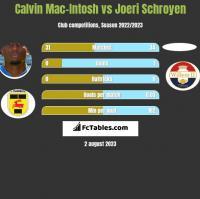 Calvin Mac-Intosh vs Joeri Schroyen h2h player stats