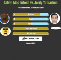 Calvin Mac-Intosh vs Jordy Tutuarima h2h player stats