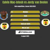 Calvin Mac-Intosh vs Jordy van Deelen h2h player stats
