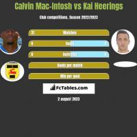 Calvin Mac-Intosh vs Kai Heerings h2h player stats