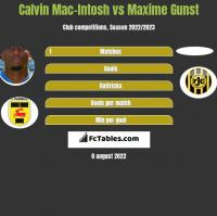 Calvin Mac-Intosh vs Maxime Gunst h2h player stats