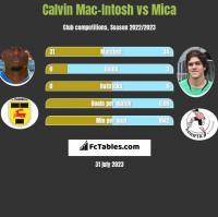 Calvin Mac-Intosh vs Mica h2h player stats