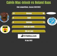Calvin Mac-Intosh vs Roland Baas h2h player stats