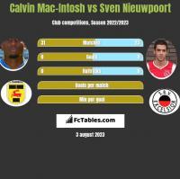 Calvin Mac-Intosh vs Sven Nieuwpoort h2h player stats