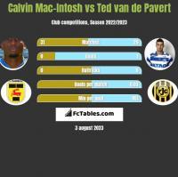 Calvin Mac-Intosh vs Ted van de Pavert h2h player stats