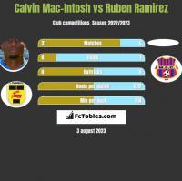 Calvin Mac-Intosh vs Ruben Ramirez h2h player stats