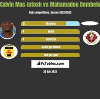 Calvin Mac-Intosh vs Mahamadou Dembele h2h player stats
