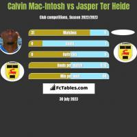 Calvin Mac-Intosh vs Jasper Ter Heide h2h player stats